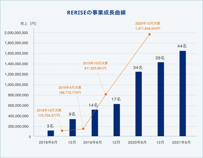 RERISEの事業成長曲線